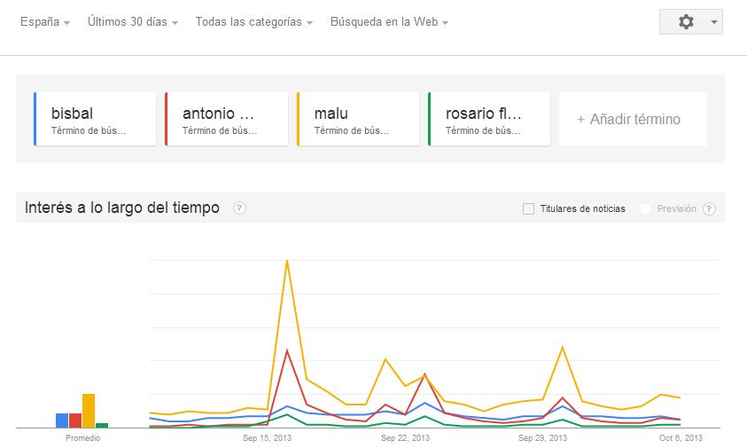 Cómo influye el programa La Voz (T5) a los coaches en Google