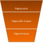 La importancia de los objetivos en la analítica web