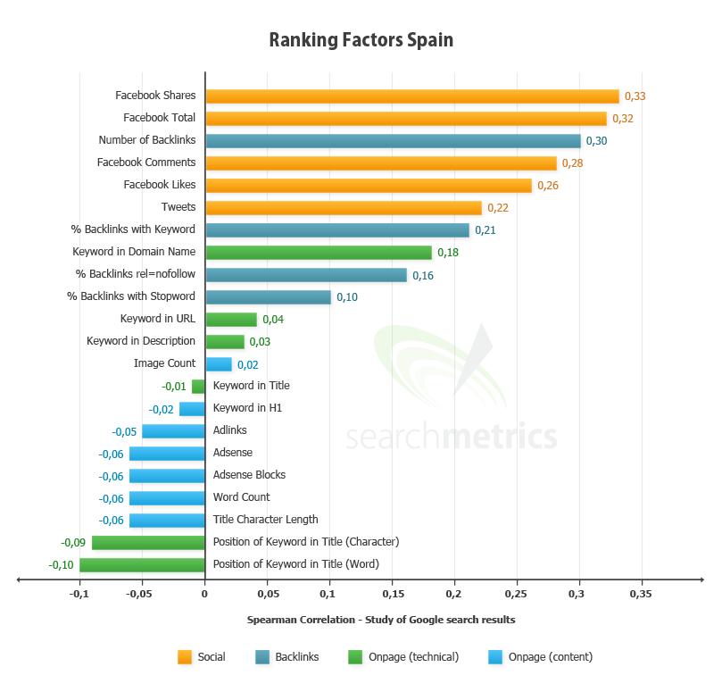 Importancia social media en el SEO en España