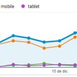 Analítica web móvil: ¿Mides bien tu tráfico móvil?