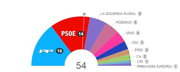 Resultados elecciones parlamento europeo 2014