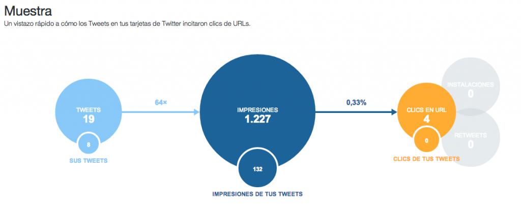 titter analytics gráfico