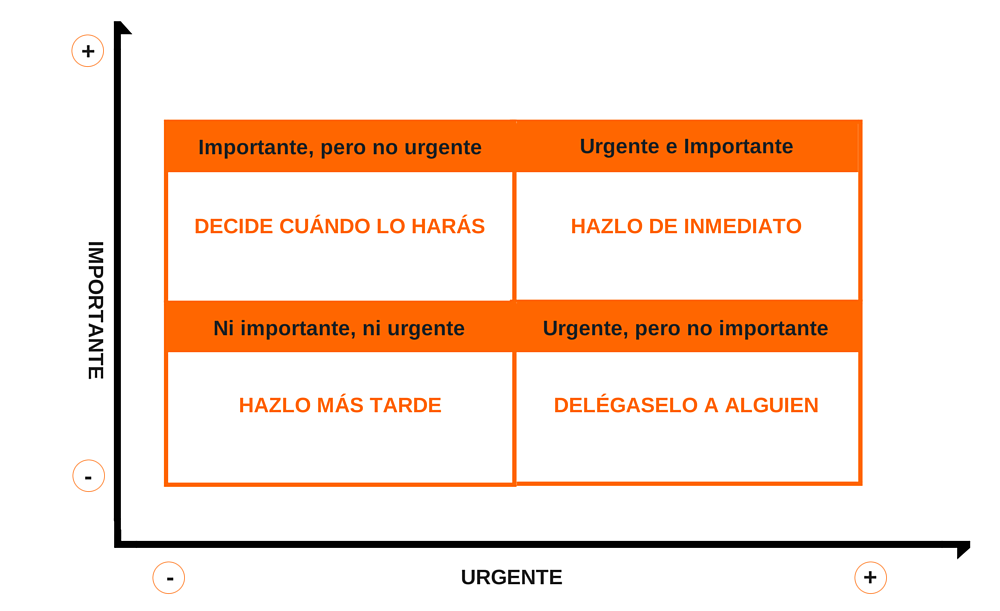 Como priorizar. Importante Vs urgente
