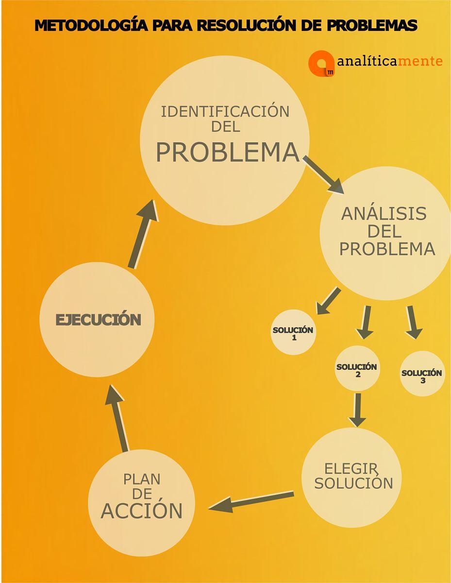 infografia resolucion de problemas_opt